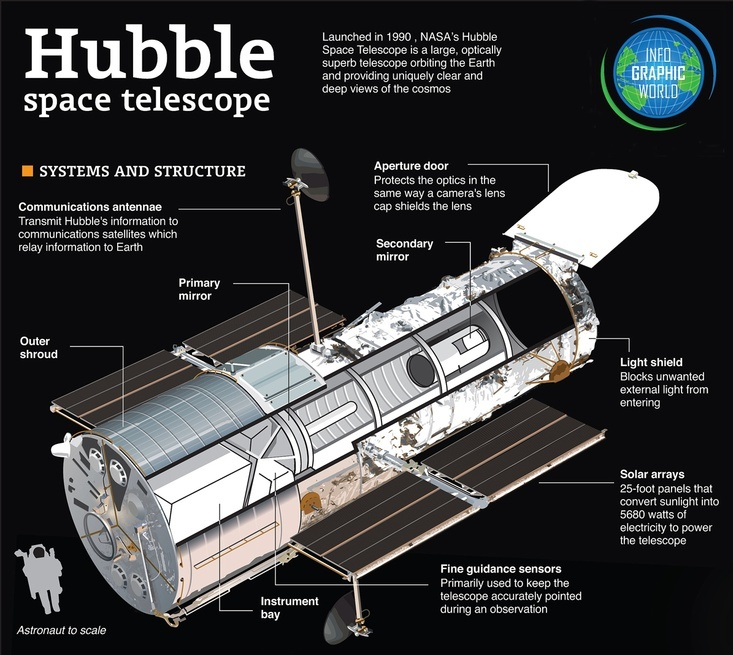 cover magazine hubble telescope - photo #27